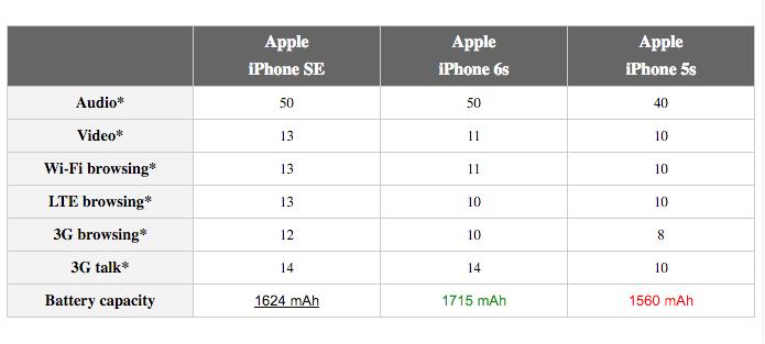 iPhone SE batarya peformansı