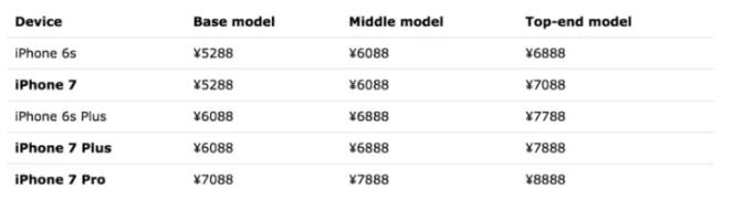 iphone 7 plus fiyat listesi